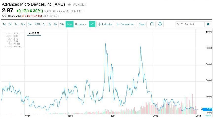AMD giełda