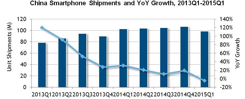 Chiny smartfony 2