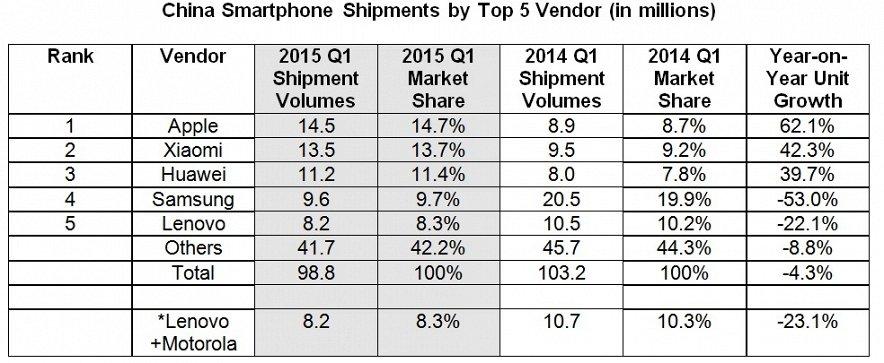 Chiny smartfony