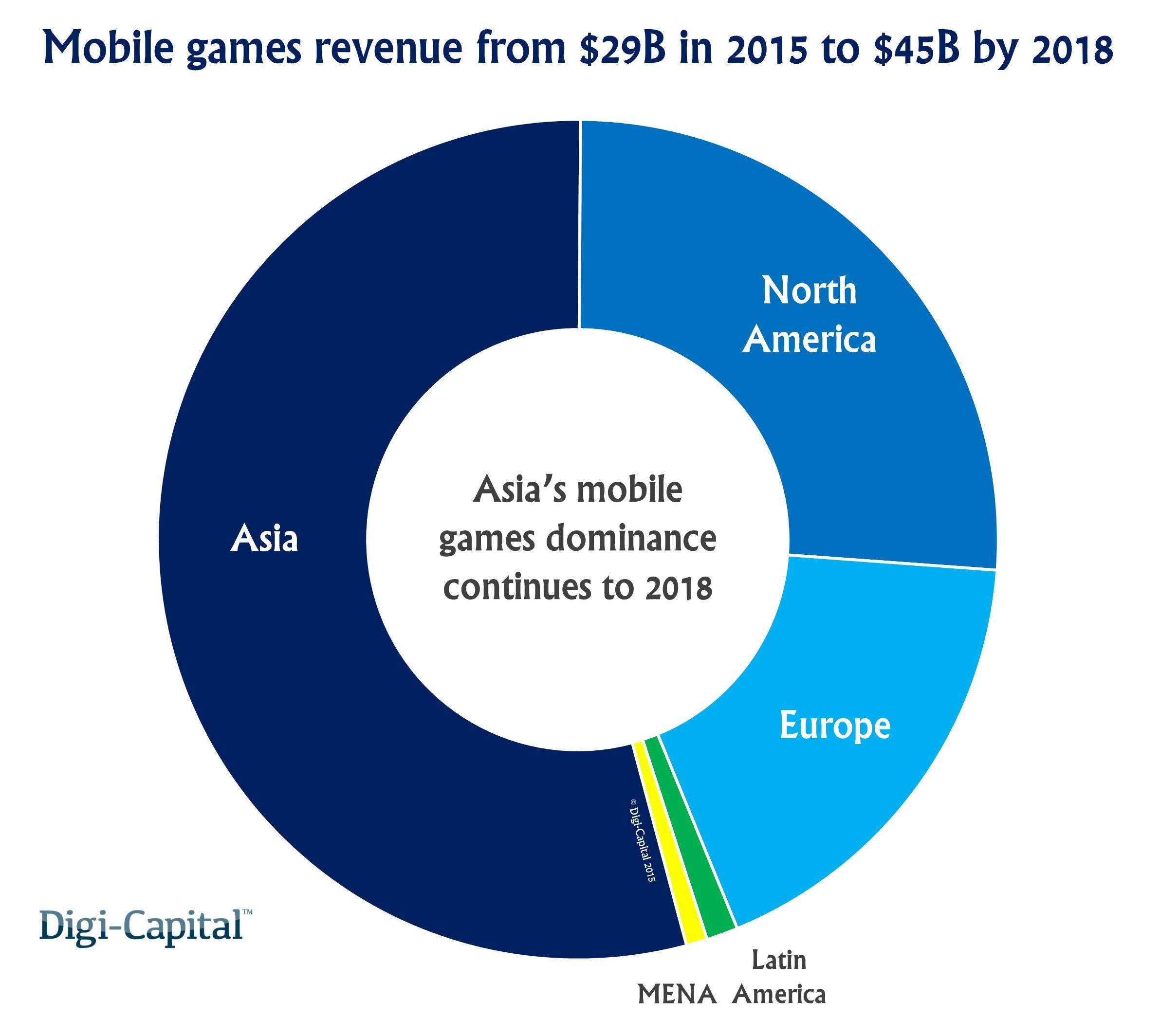 Mobile-games-region-revenue-forecast