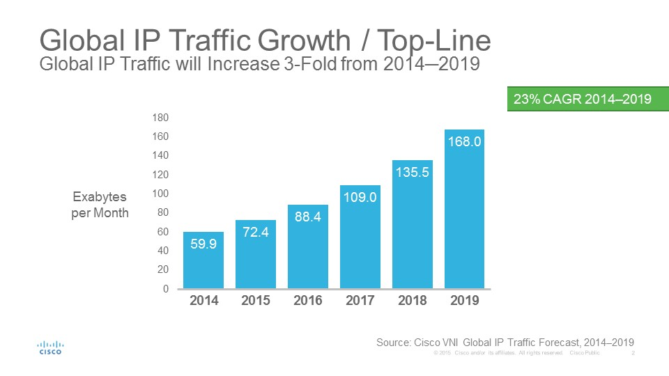 Cisco VNI - Global Complete (Fixed & Mobile) IP Traffic Growth 2014 - 2019