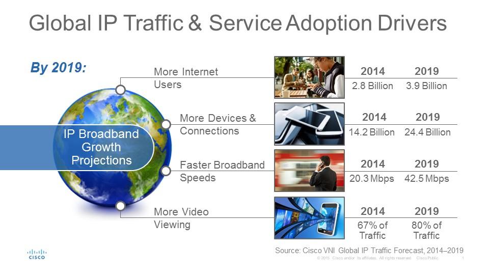 Cisco VNI - Global IP Traffic Drivers