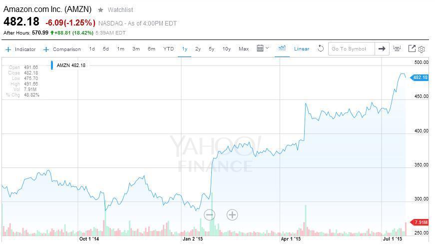 Amazon giełda