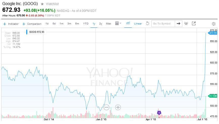 Google giełda skok