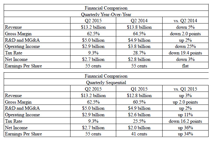 Intel finanse