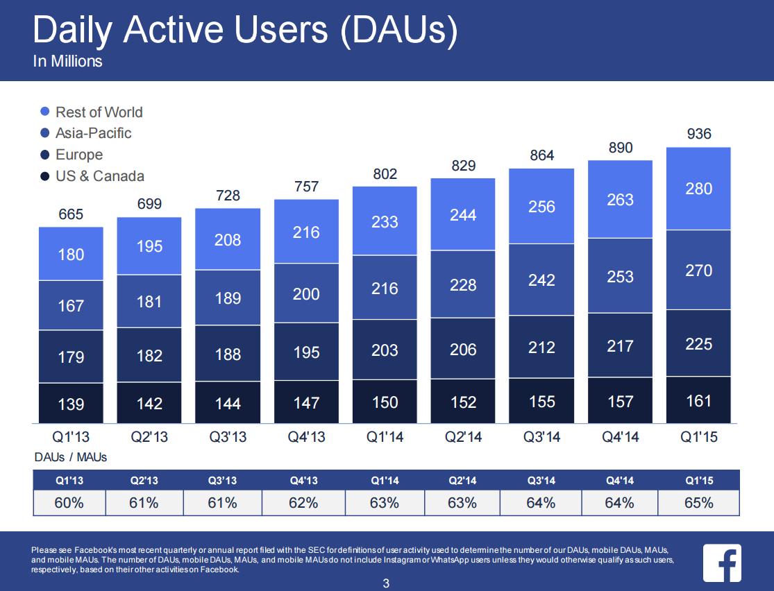 facebook active daily