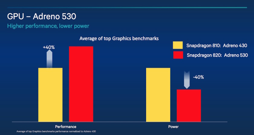 Adreno-530-GPU-details