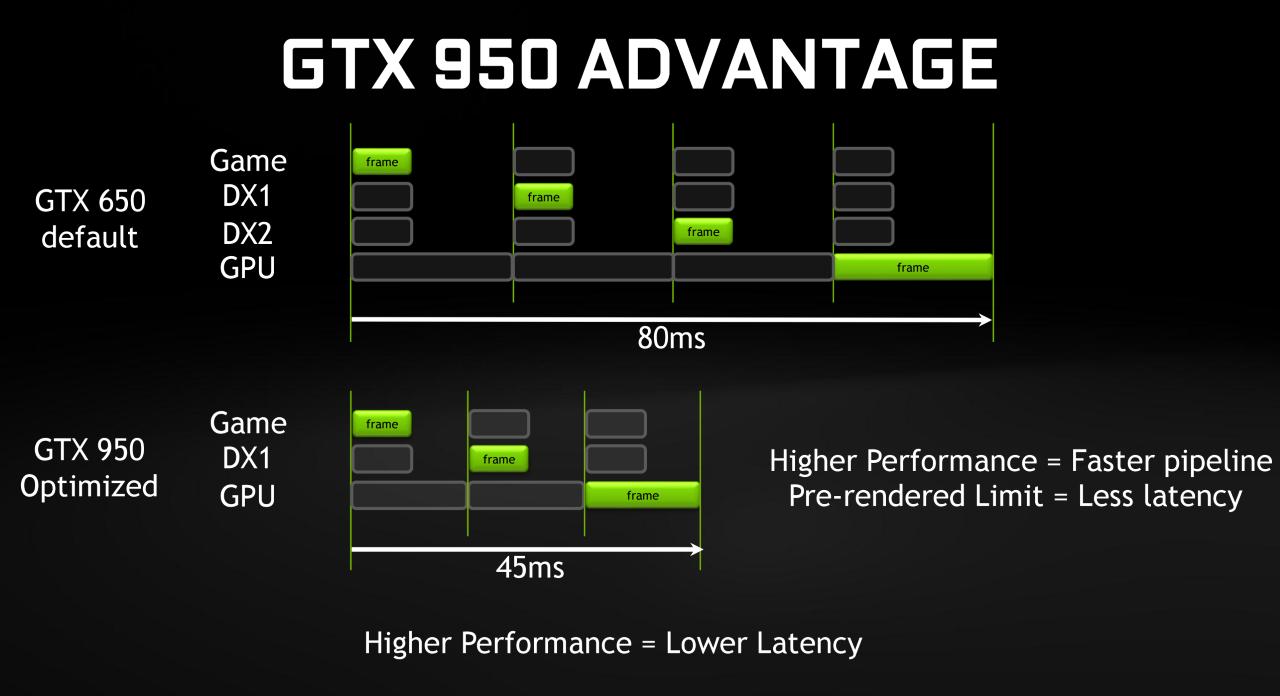 gtx950