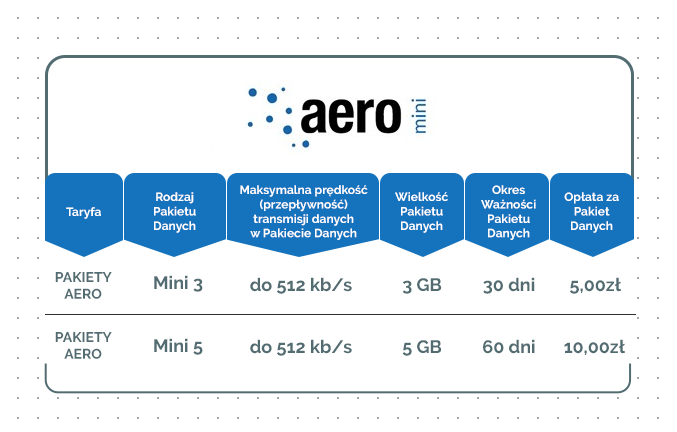 tabele_aero_pakiety_MINI