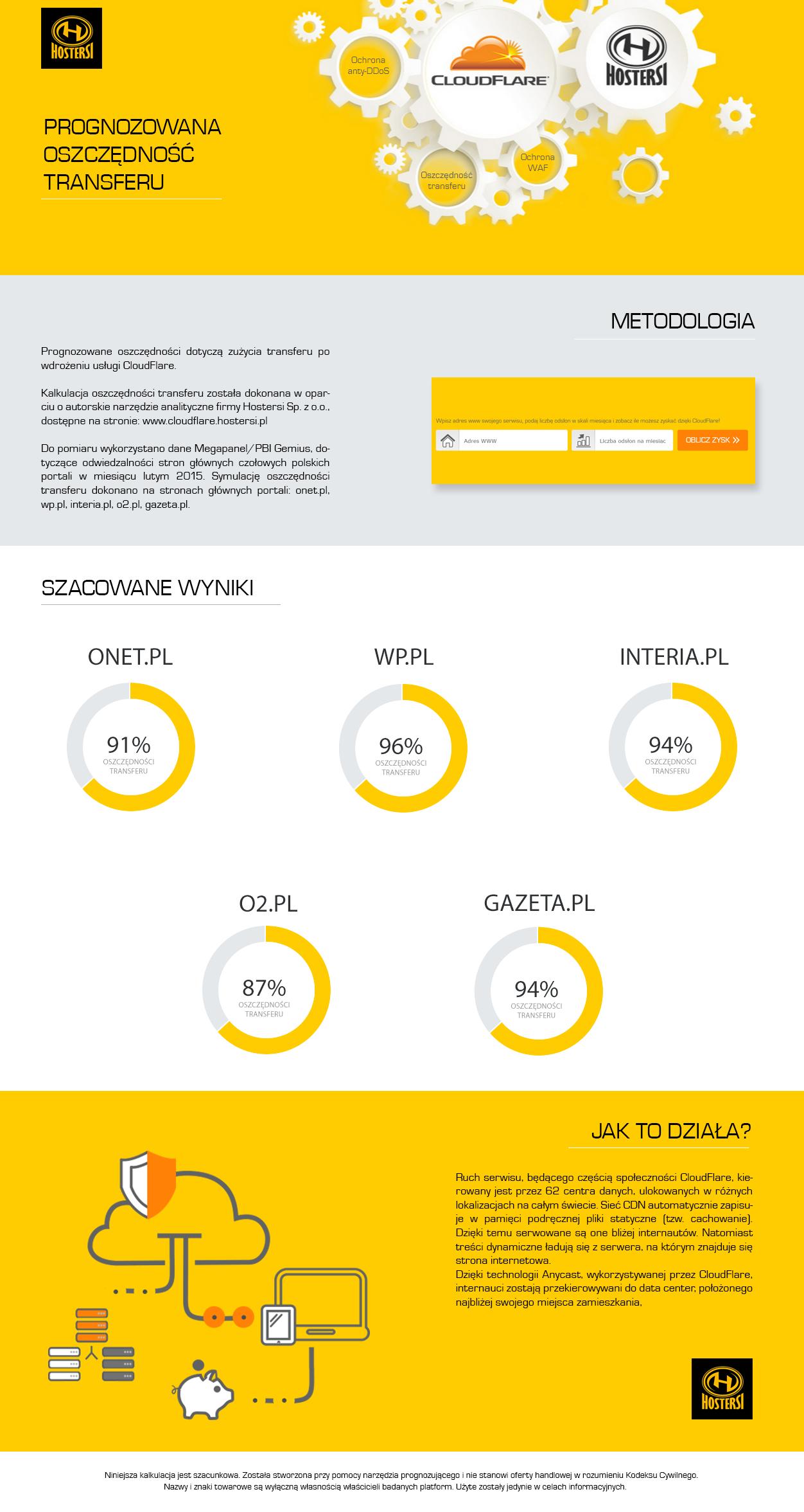 Infografika CF