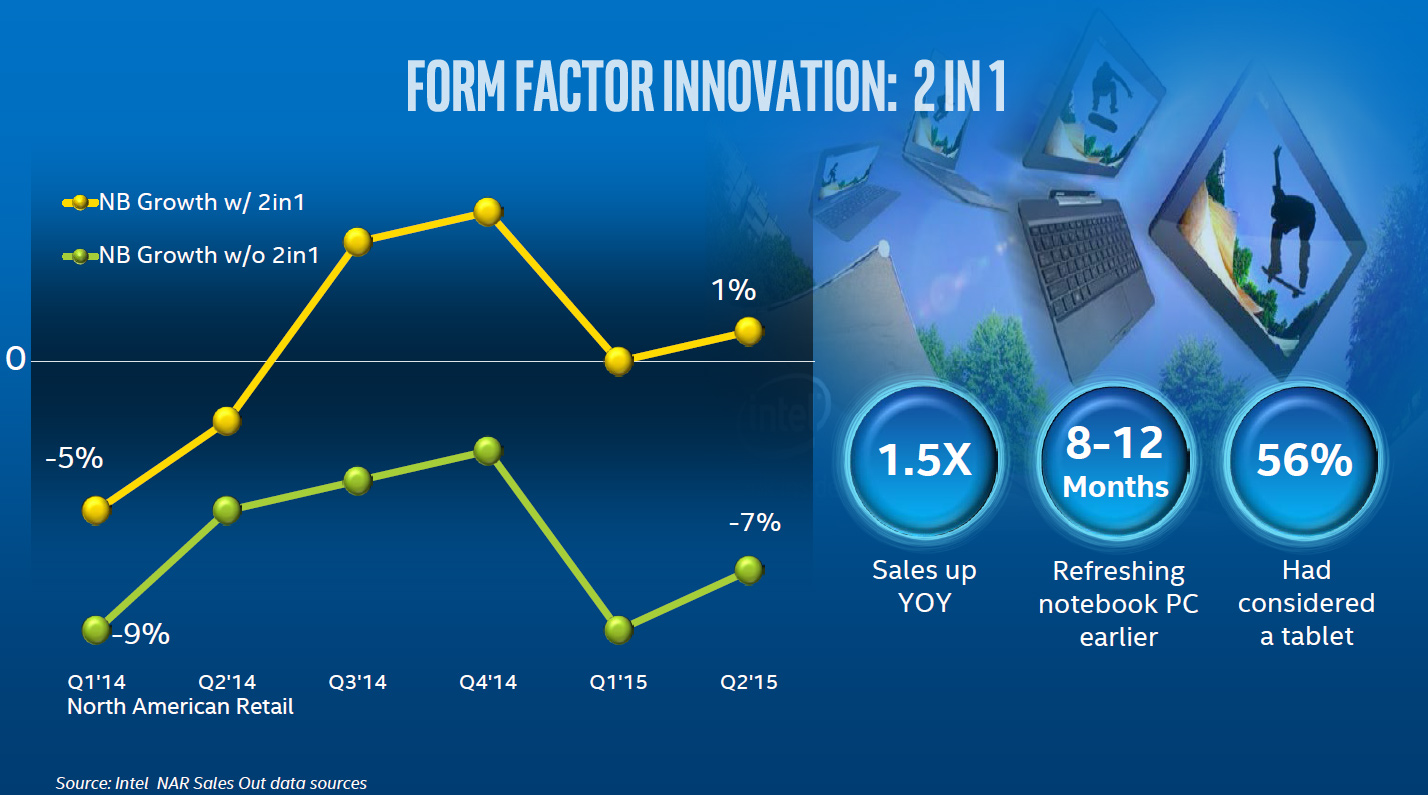 Intel-2-in-1-form-factor-innovation-pc-market