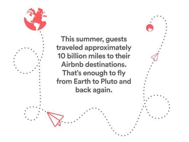 airbnb wyniki 2