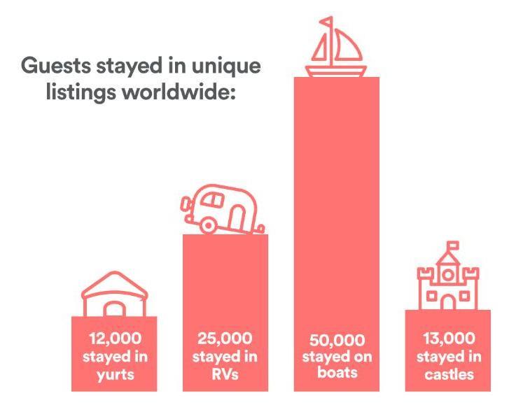 airbnb wyniki 3