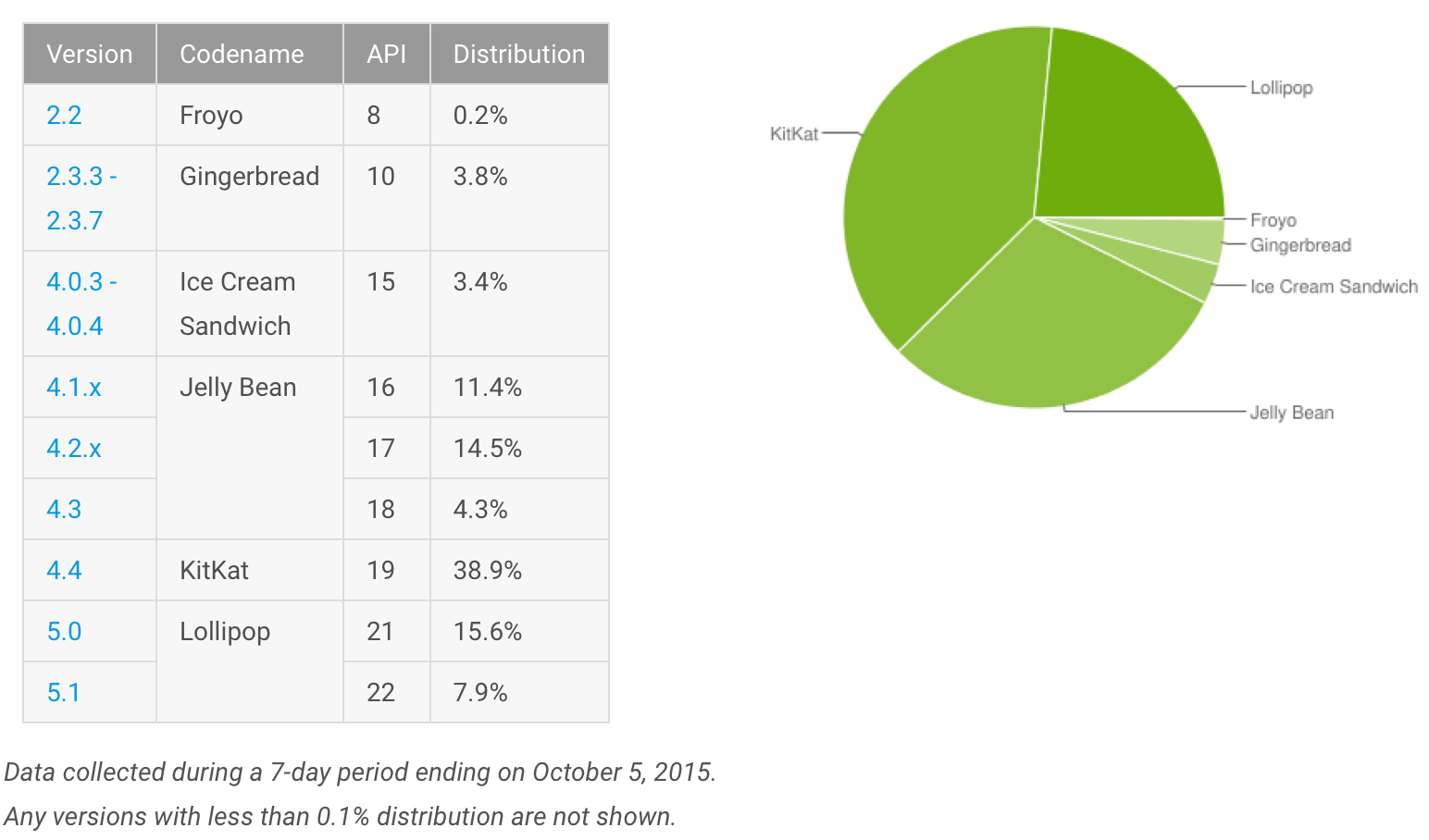 Android-Platform-Versions-October-2015