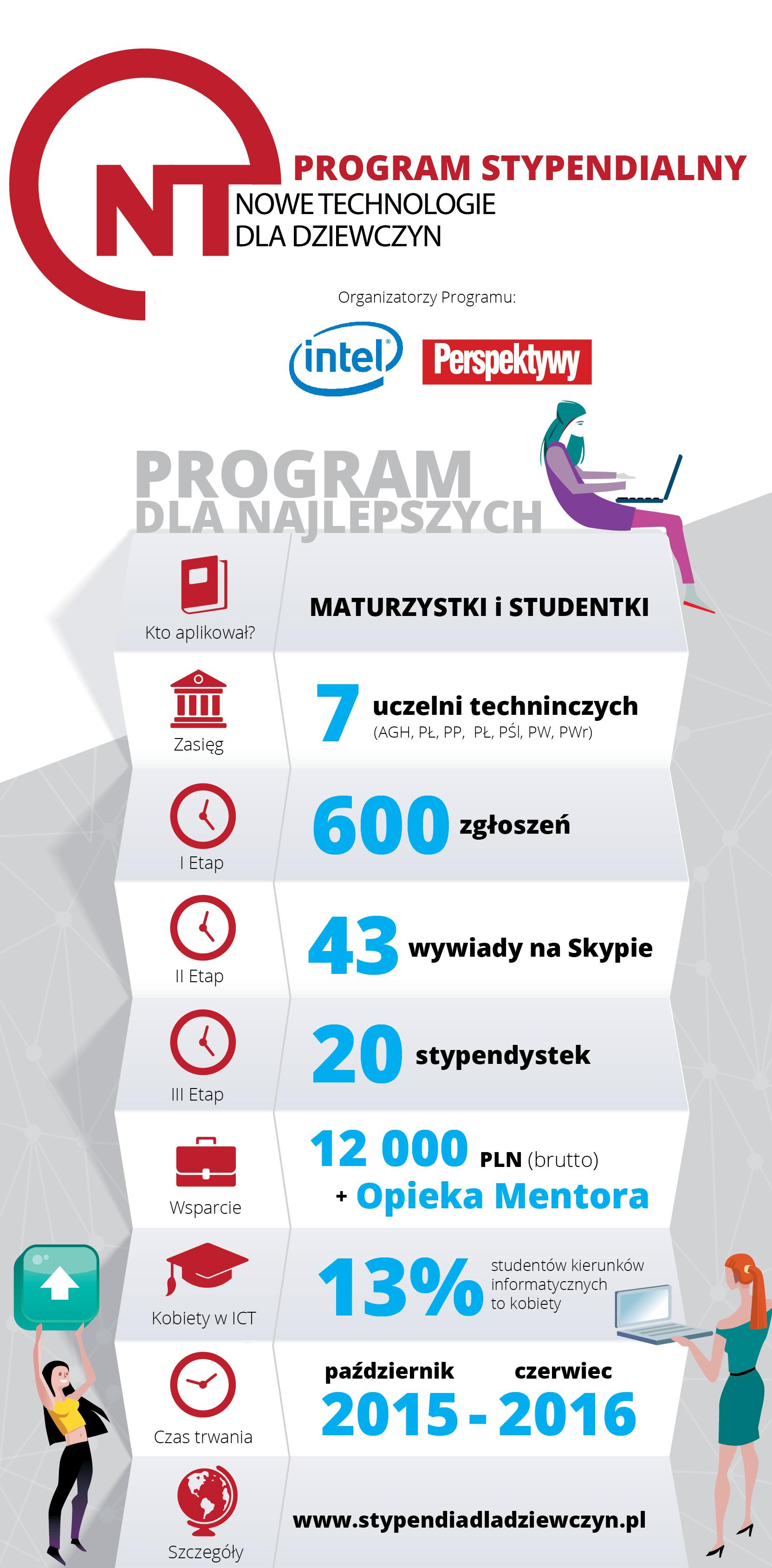 Nowe technologie dla dziewczyn_infografika