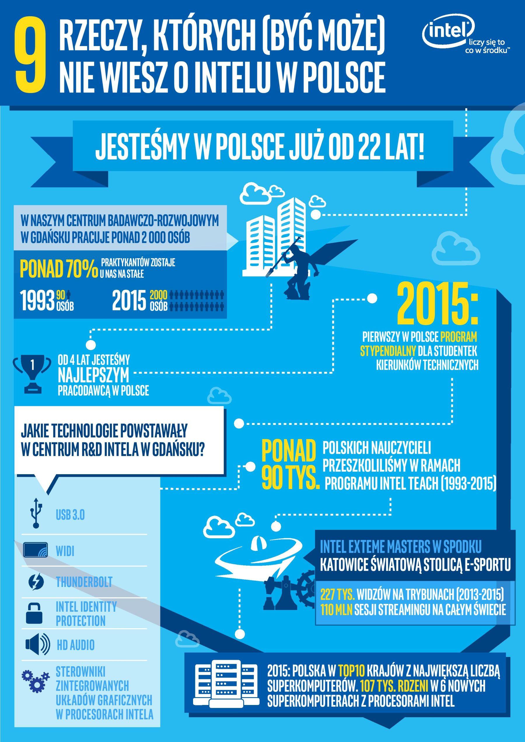 infografika_intel w polsce-page-0011