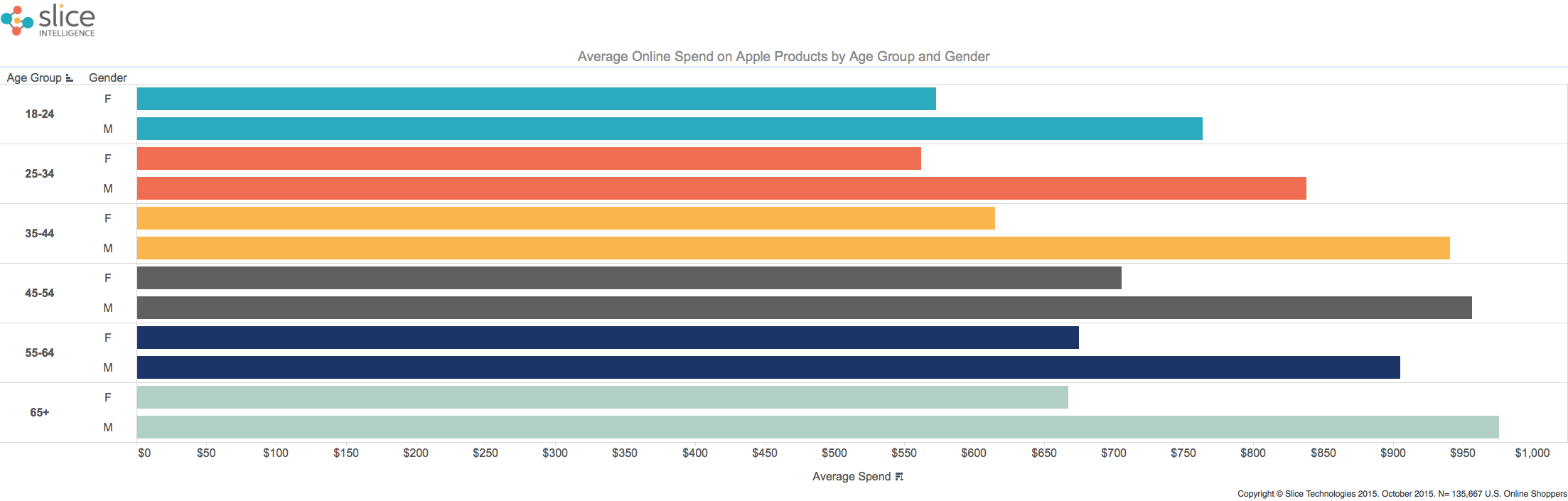 Apple-Online-Sales-by-Age-group-and-Gender