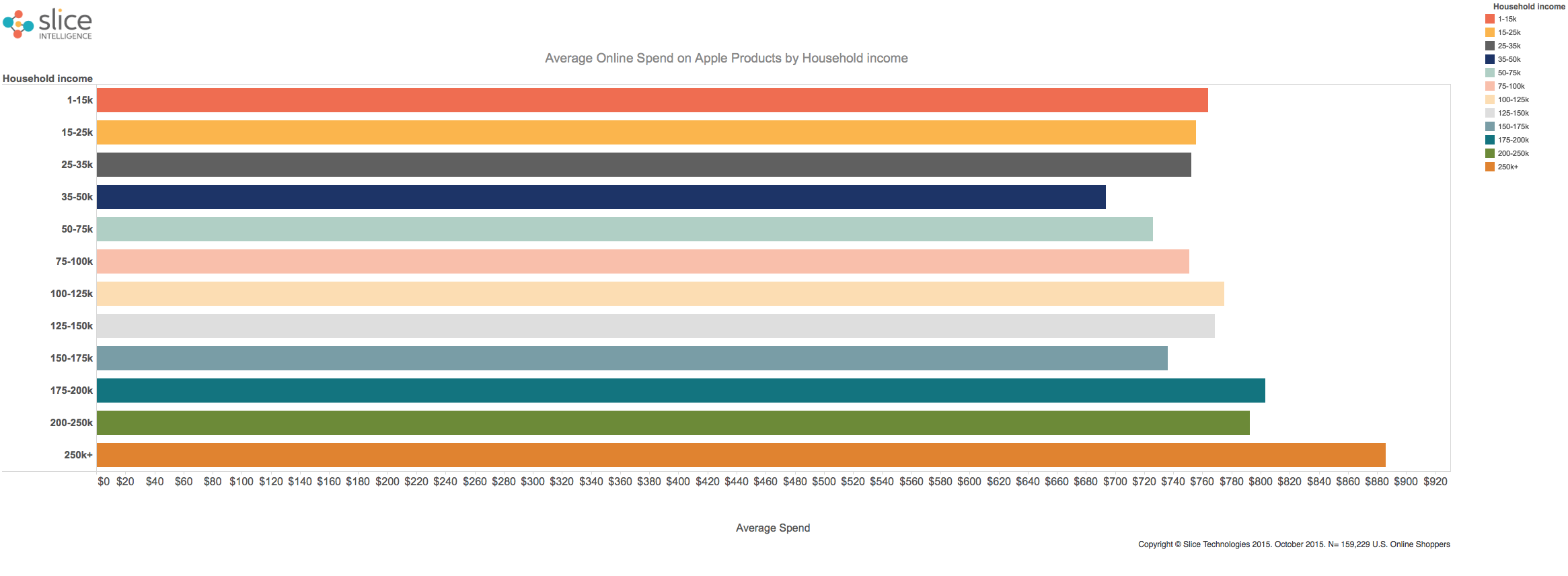 Apple-Online-Spend-by-Household-income