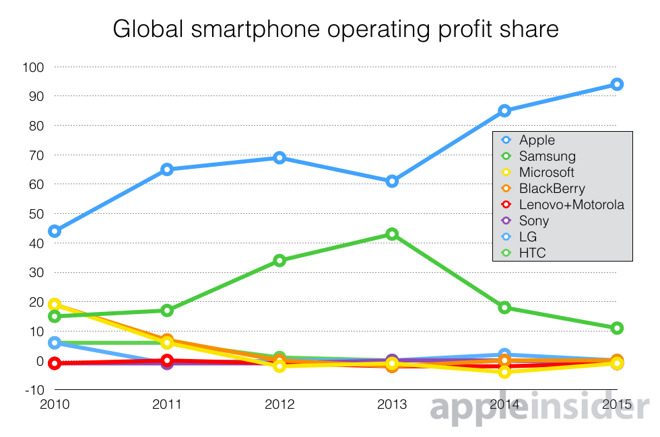 Zyski Apple