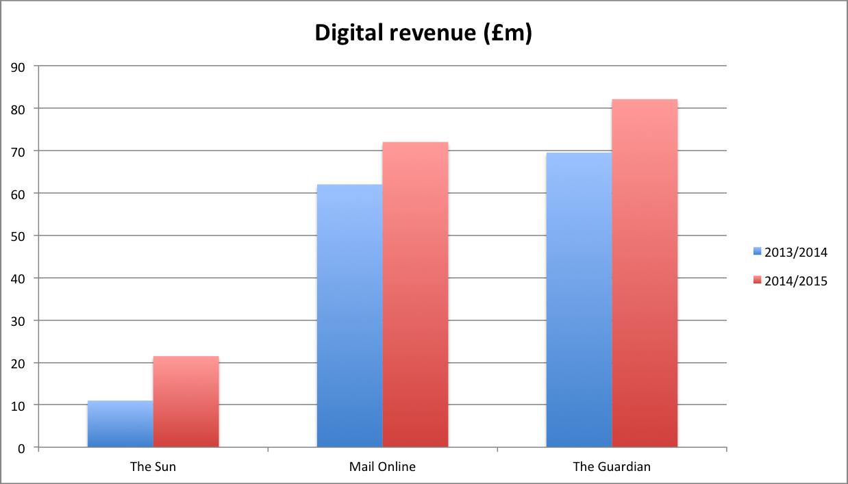 digital_revenue