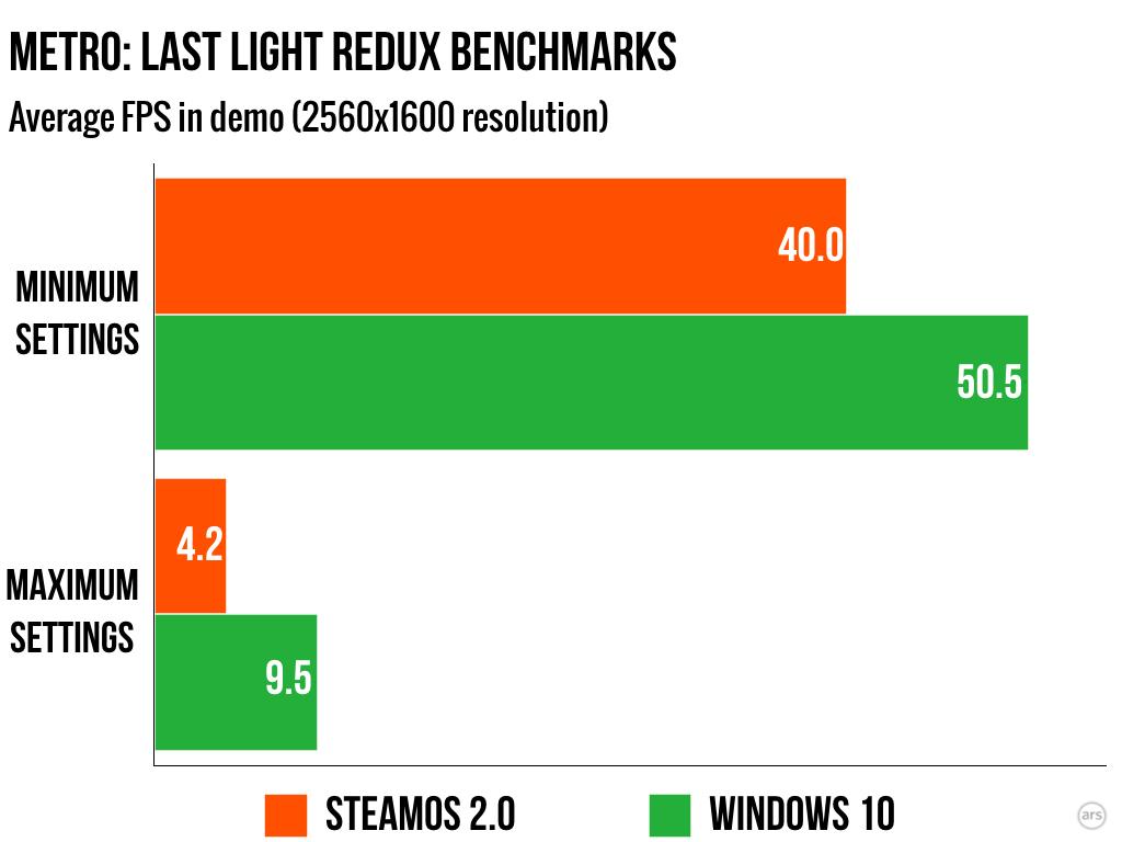 Windows 10 vs SteamOS
