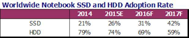 SSD sprzedaz (1)