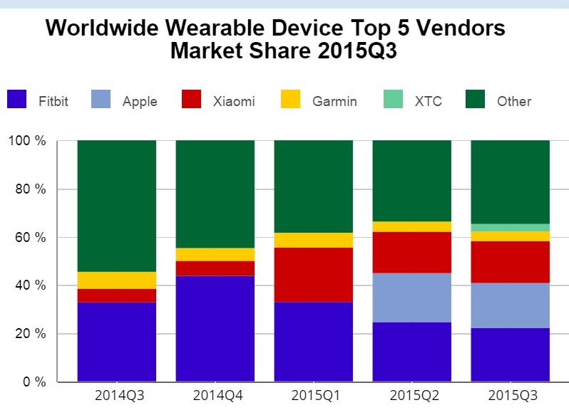 Wearable-market