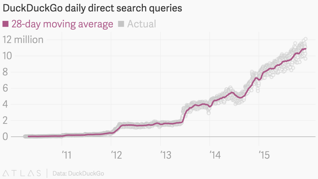 duckduckgo_daily_direct_search_queries_28-day_moving_average_direct_chartbuilder