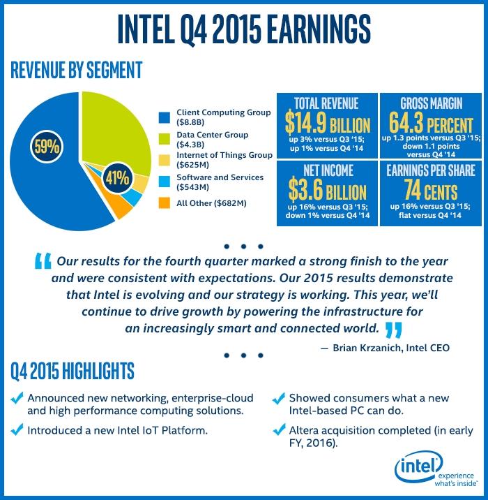 Intel wyniki Q4