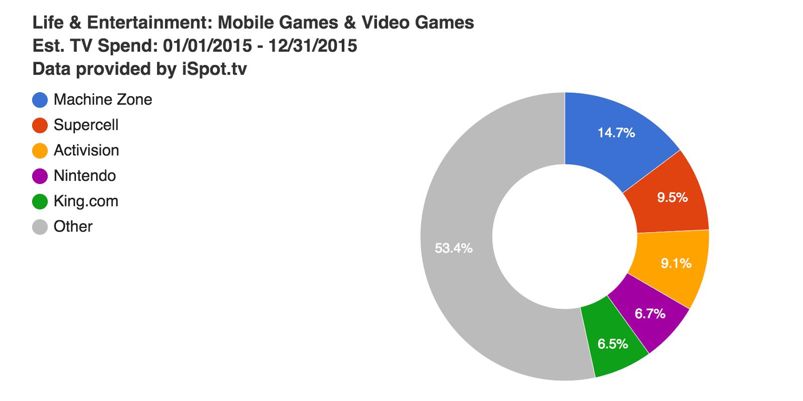 life--entertainment-mobile-games--video-games-est-tv-spend-01-01-2015--12-31-2015