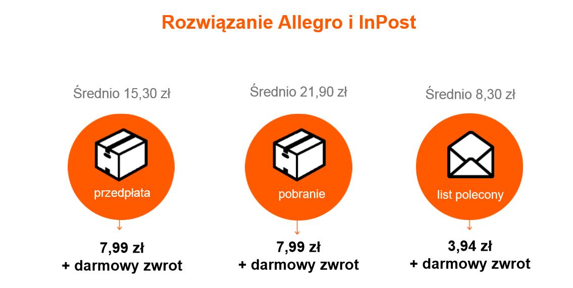 Inpost Podnosi Oplate Za Allegro Paczkomaty Inpost