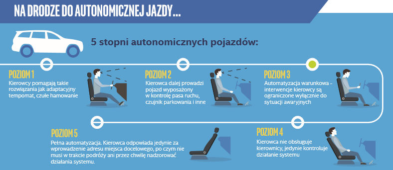 droga do autonomicznej jazdy