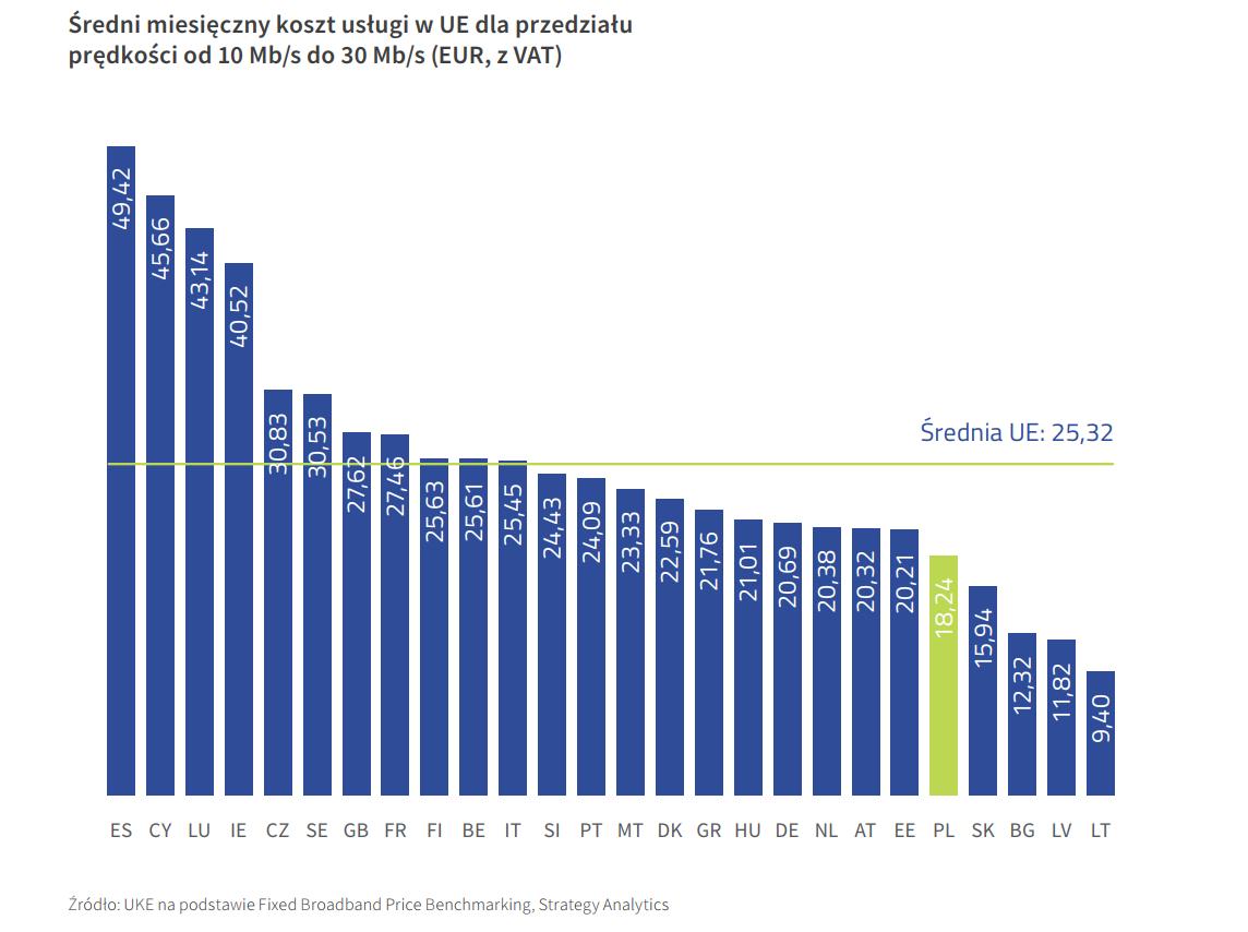 średni miesięczny koszt usługi UE za internet 10-30 mb/s