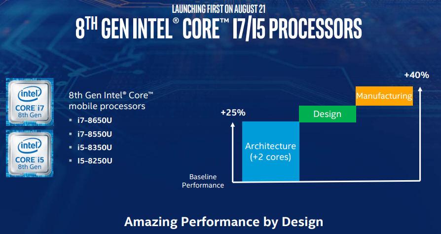 procesor 8 generacji wykres