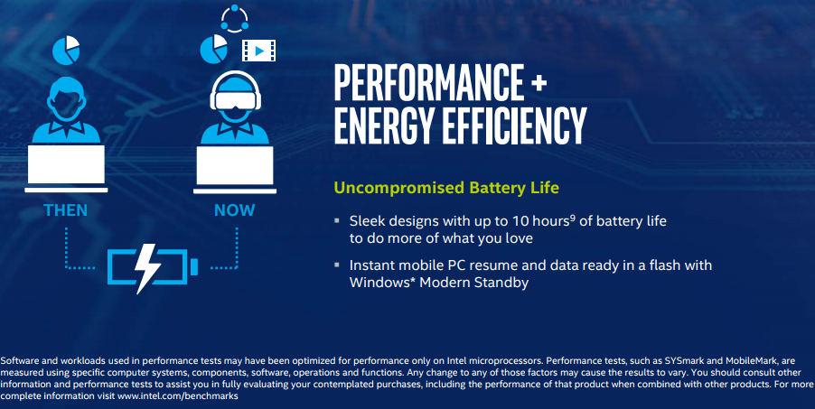 intel procesor wydajność energii infografika