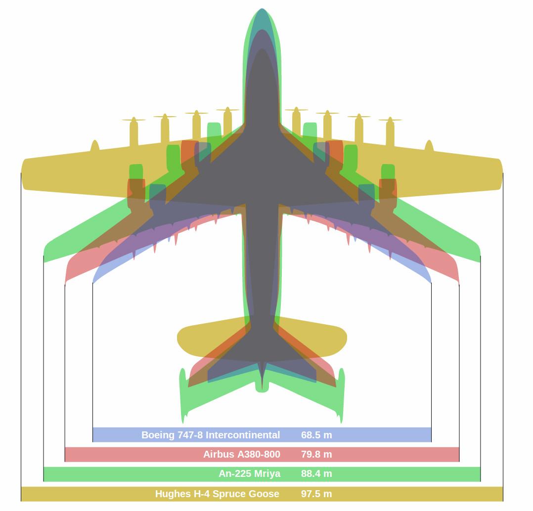 rozpiętość skrzydeł samolotów