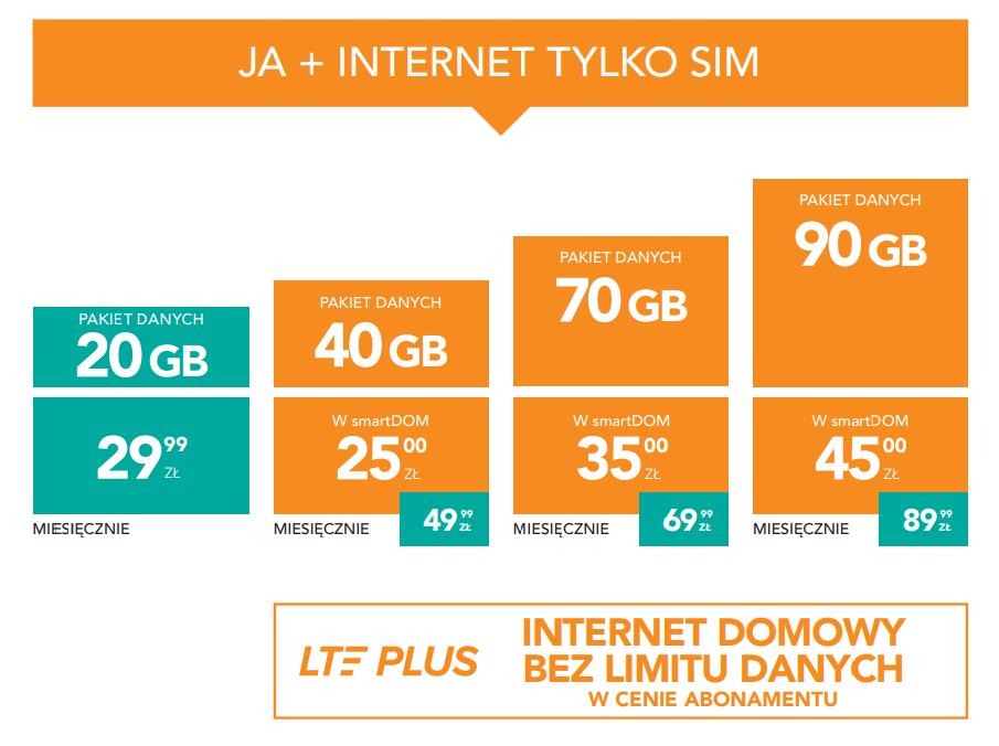 ja+ internet tylko sim plus oferta