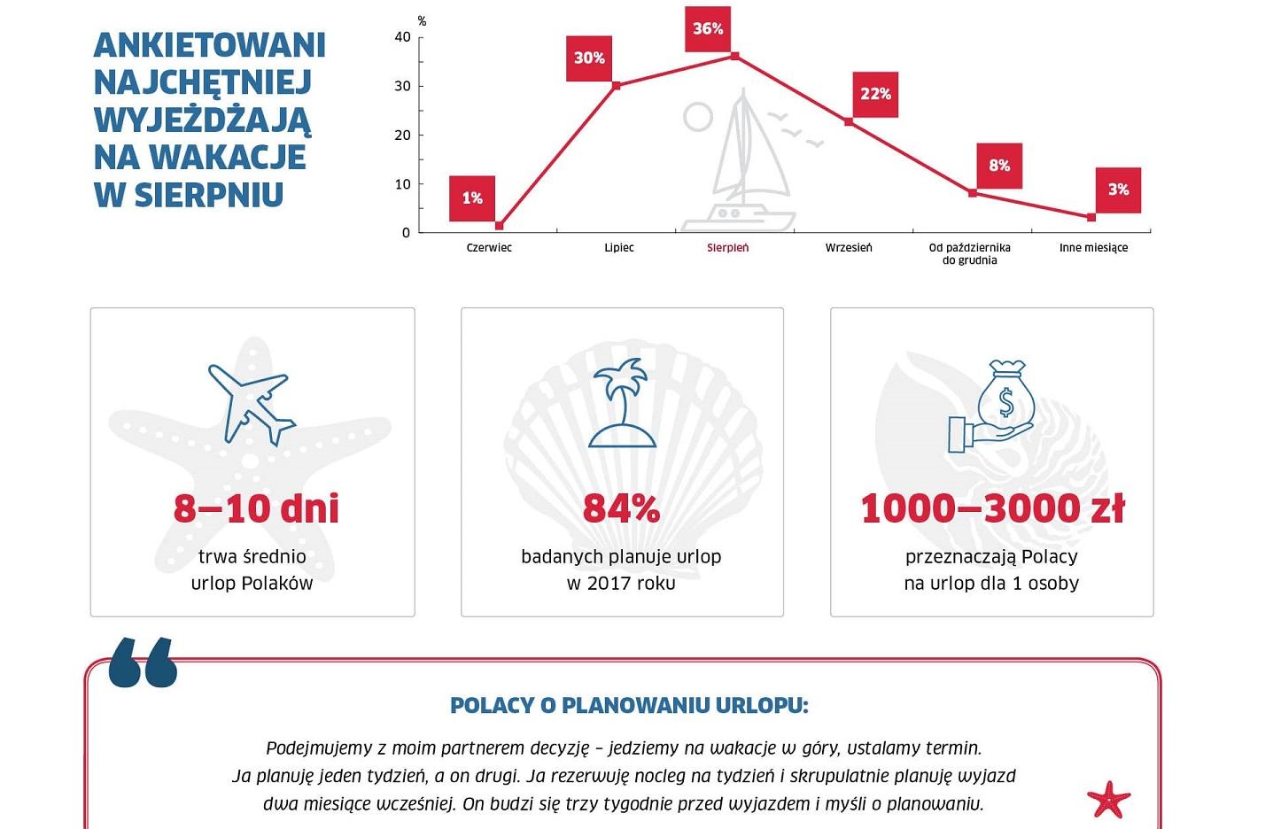 wyjazdy urlopowe Polaków statystyka