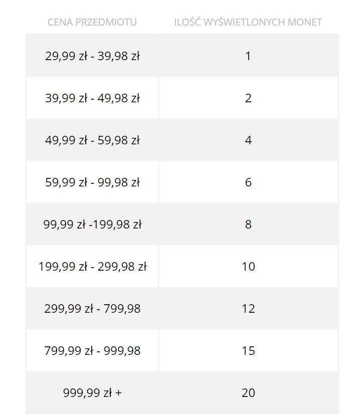 cena przedmiotu ilość wyświetlanych monet allegro