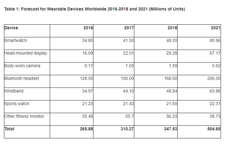 prognoza dla przyszłości urządzeń wearables