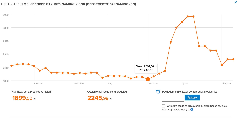 wykres - historia cen msi geforce gtx 1070 ceneo