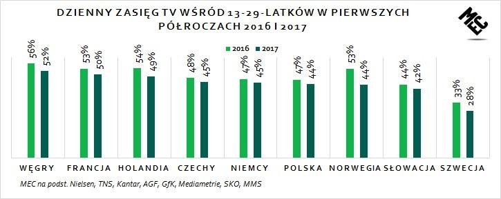 dzienny zasięg tv wśród 13-29 lat wykres krajów europy