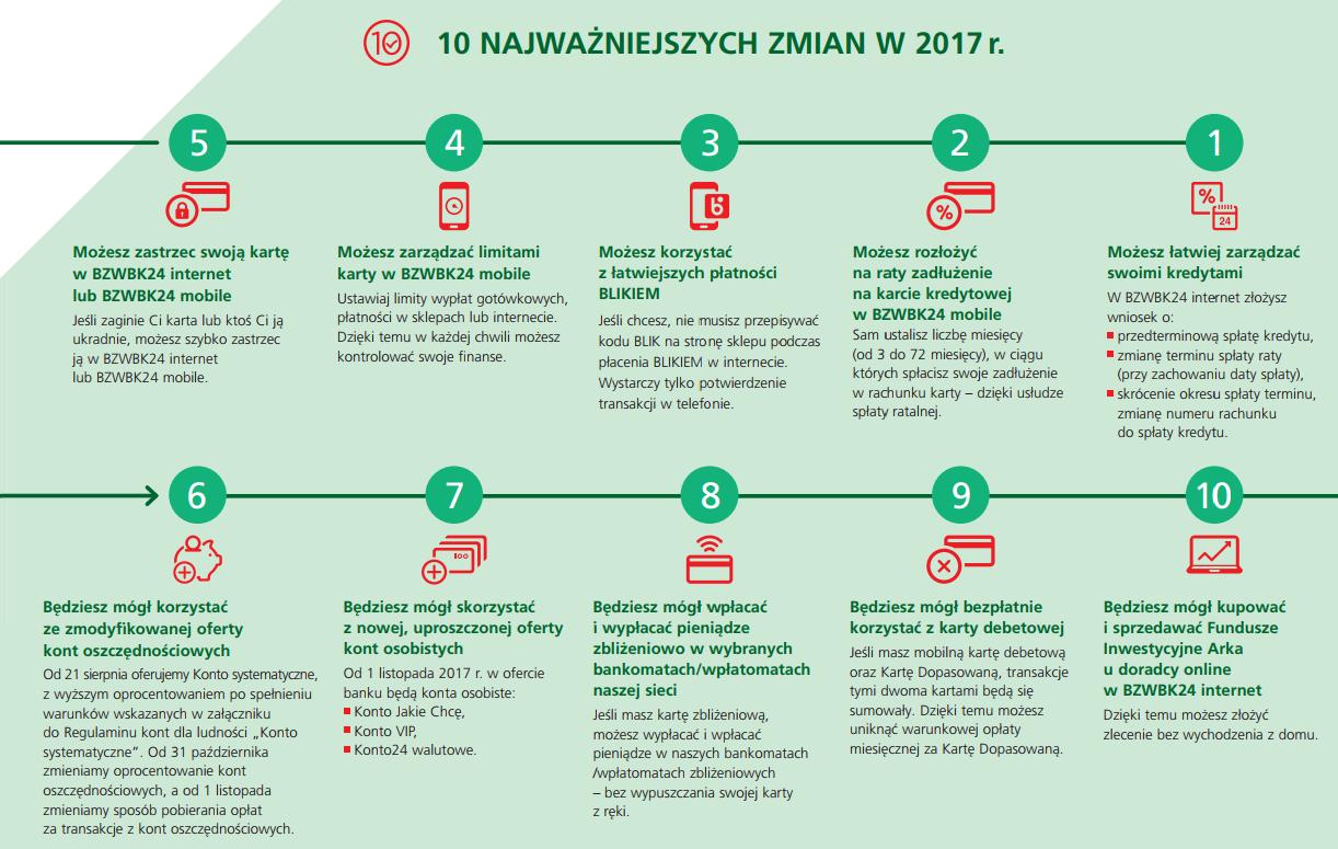 10 najważniejszych zmian w 2017 r. bzwbk