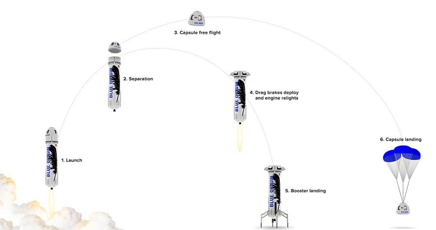 rakieta wykres lotu i lądowania