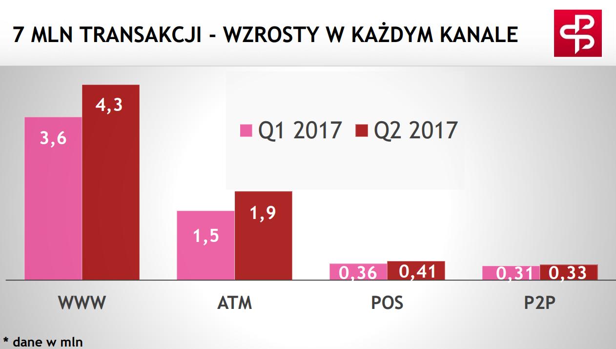 7 mln transakcji BLIK wykres słupkowy