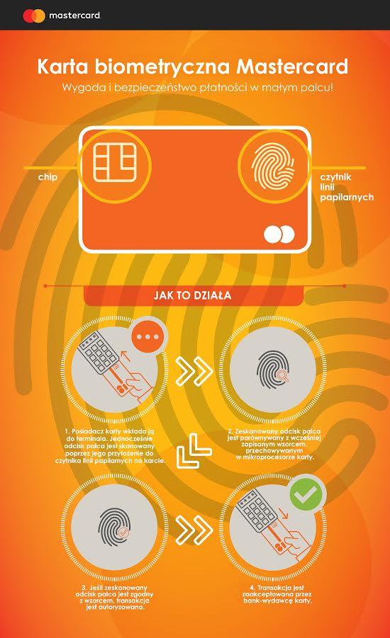 karta biometryczna mastercard infografika