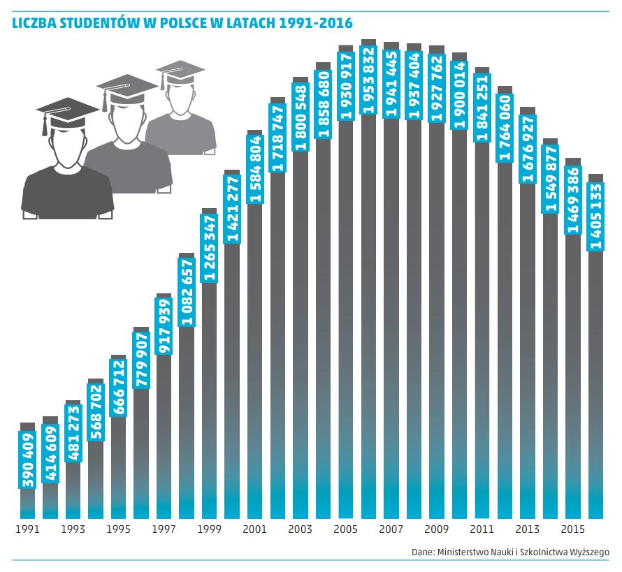 liczba studentów w polsce w latach 1991-2016 - wykres