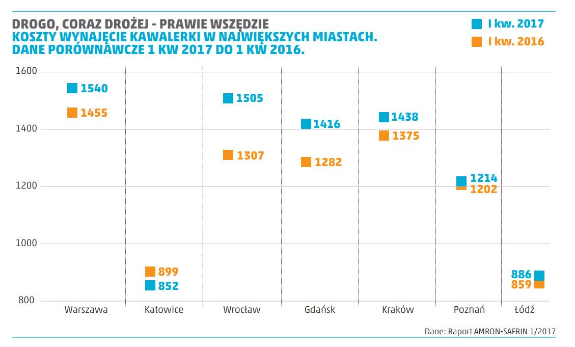 koszty wynajęcia kawalerki w największych miastach Polski - dane porównawcze
