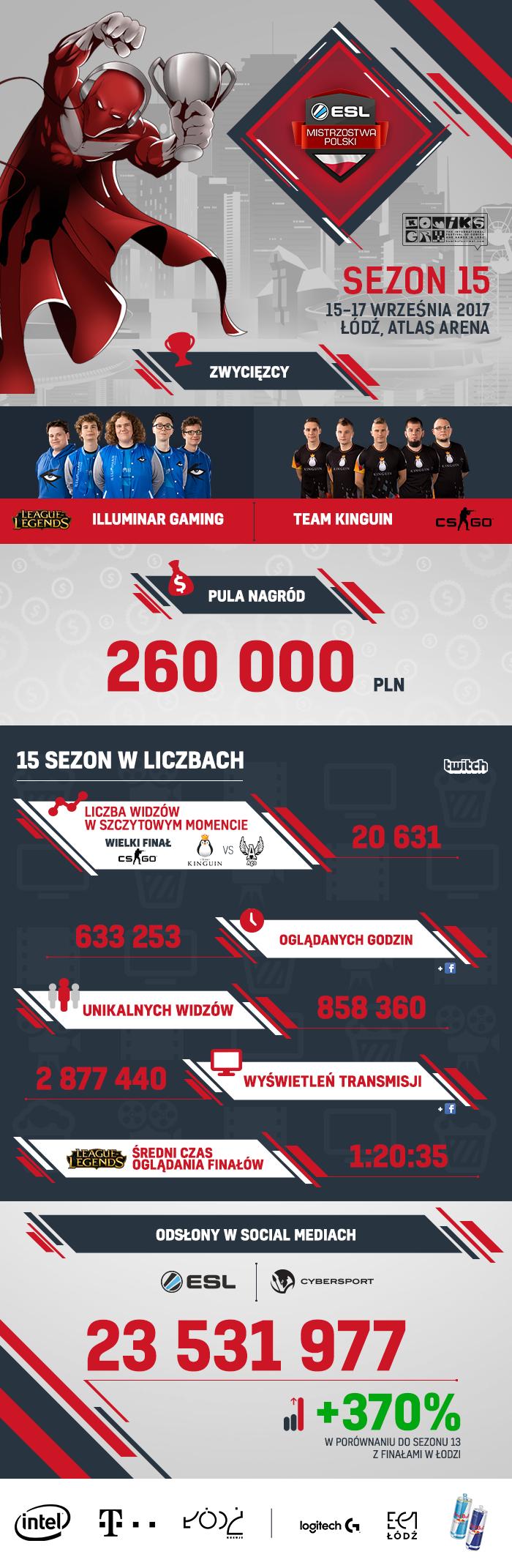 esl mistrzostwa polski infografika