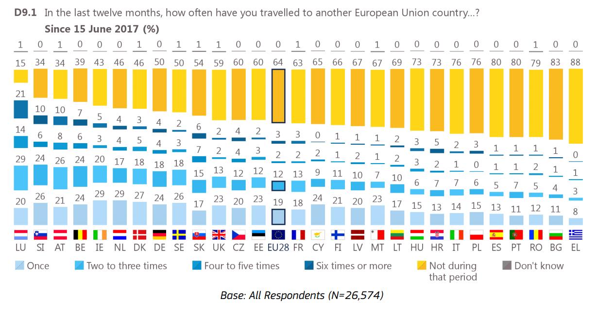 w ostatnim roku jak często podróżowałeś do innego kraju UE? - badanie i podział na kraje